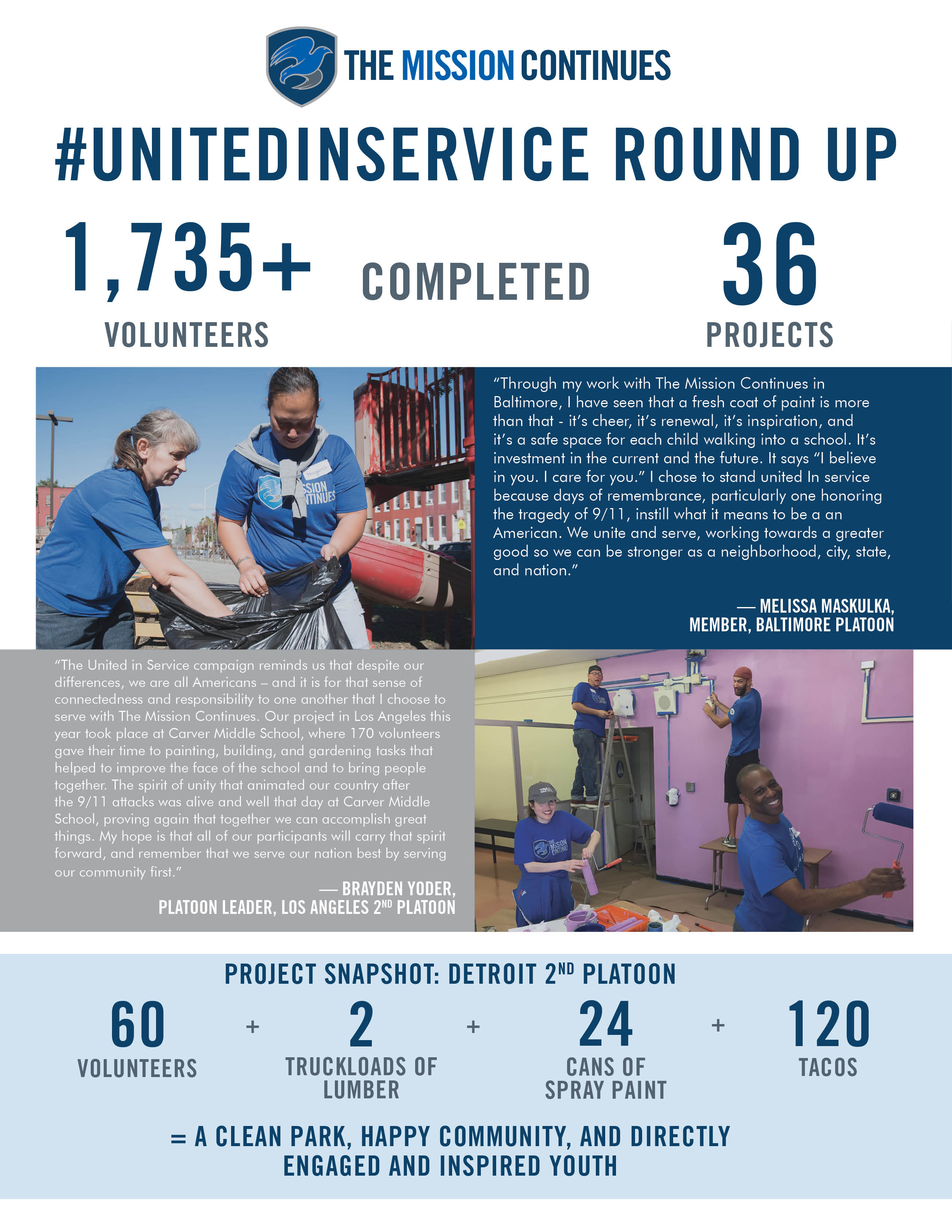 Veterans serve again through The Mission Continues. Here is the impact we made on our 9/11 Day of Service